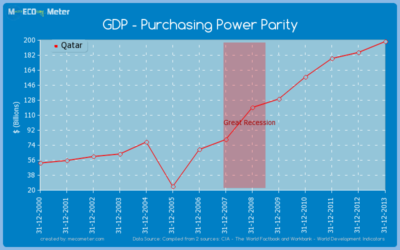 GDP - Purchasing Power Parity of Qatar