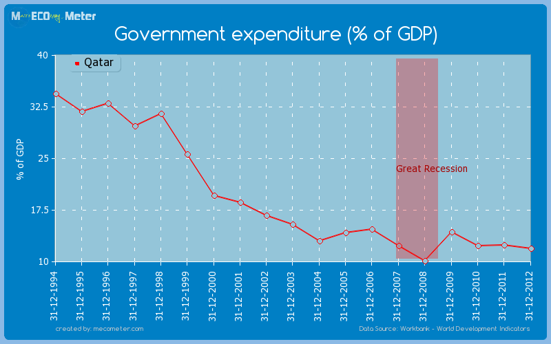Government expenditure (% of GDP) of Qatar