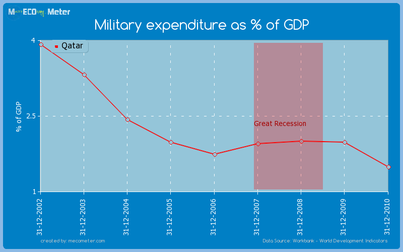 Military expenditure as % of GDP of Qatar