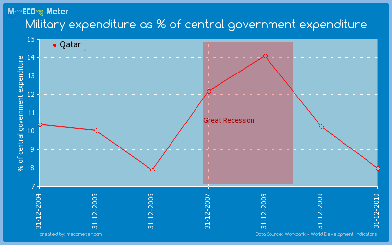 Military expenditure as % of central government expenditure of Qatar