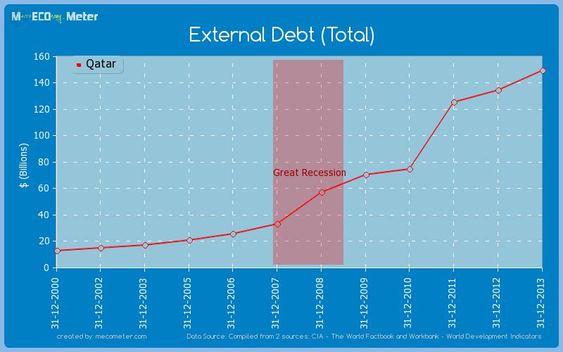 External Debt (Total) of Qatar