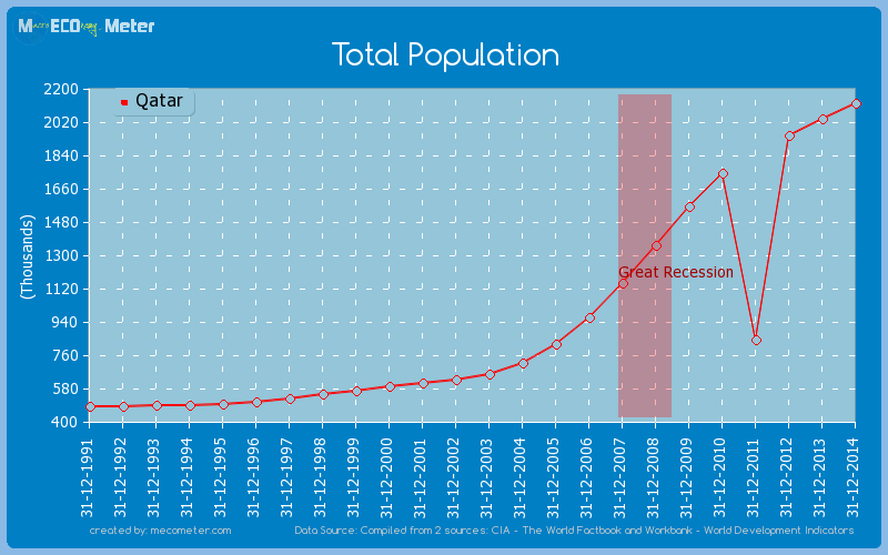 Total Population of Qatar