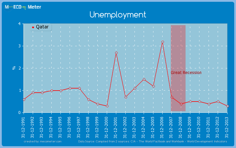 Unemployment of Qatar