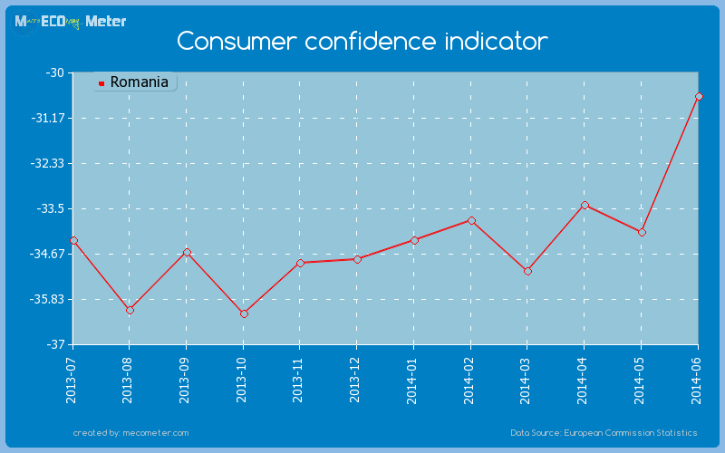 Consumer confidence indicator of Romania