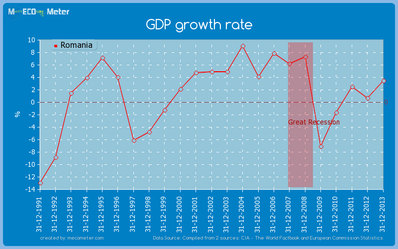 GDP growth rate of Romania