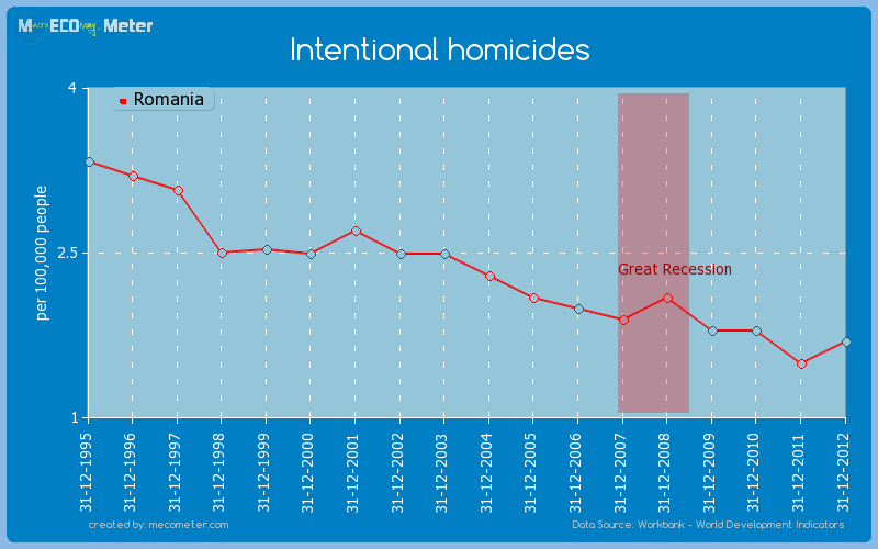 Intentional homicides of Romania