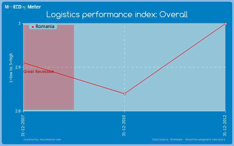 Logistics performance index: Overall of Romania
