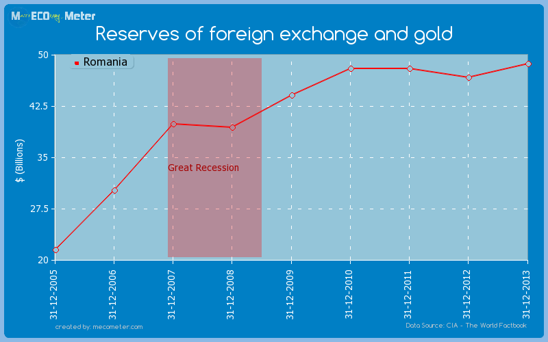 Reserves of foreign exchange and gold of Romania
