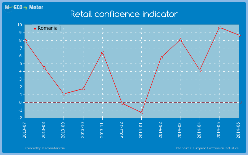 Retail confidence indicator of Romania
