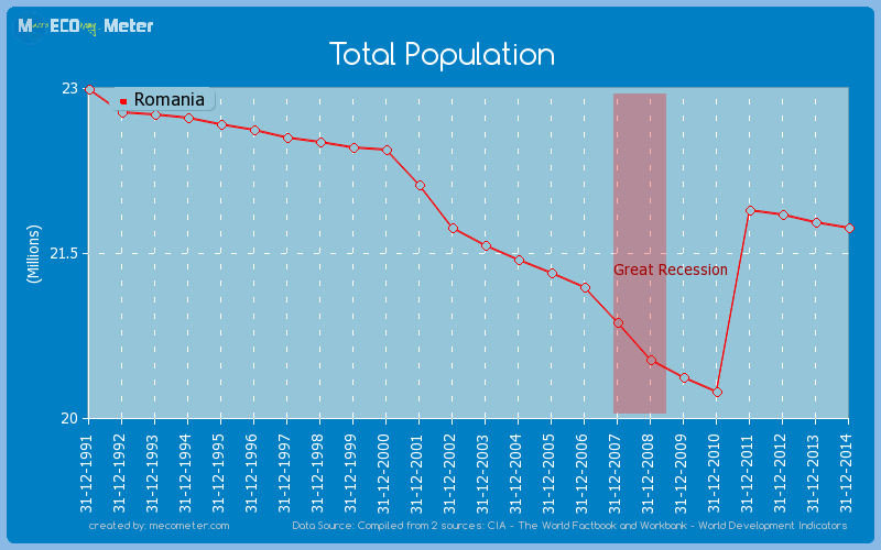 Total Population of Romania