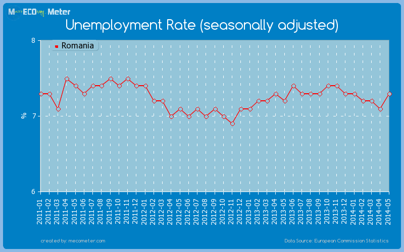 Unemployment Rate (seasonally adjusted) of Romania