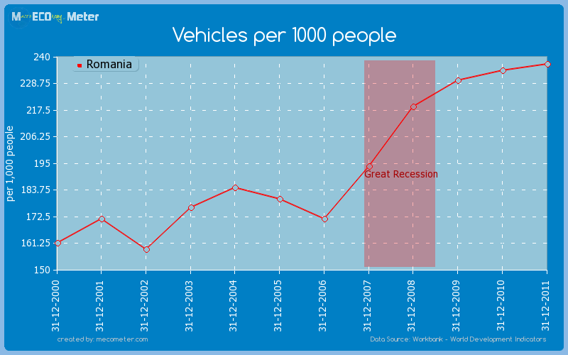 Vehicles per 1000 people of Romania