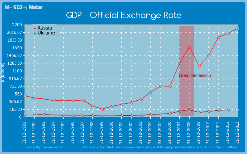 Gdp Official Exchange Rate Comparison Between Russia And Ukraine