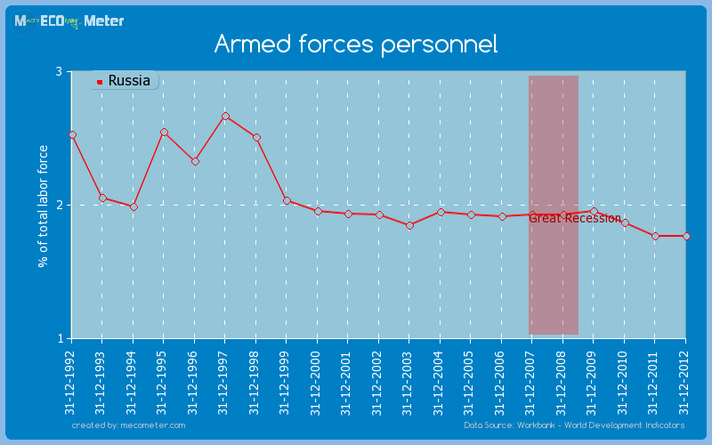 Armed forces personnel of Russia