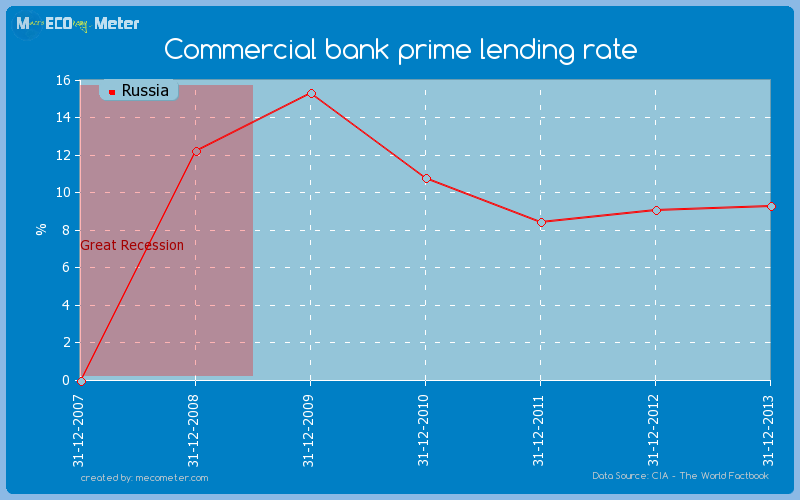Commercial bank prime lending rate of Russia