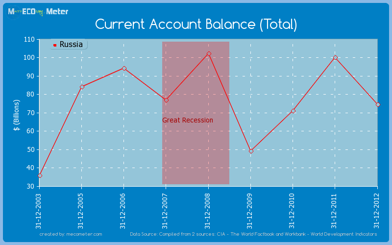 Current Account Balance (Total) of Russia