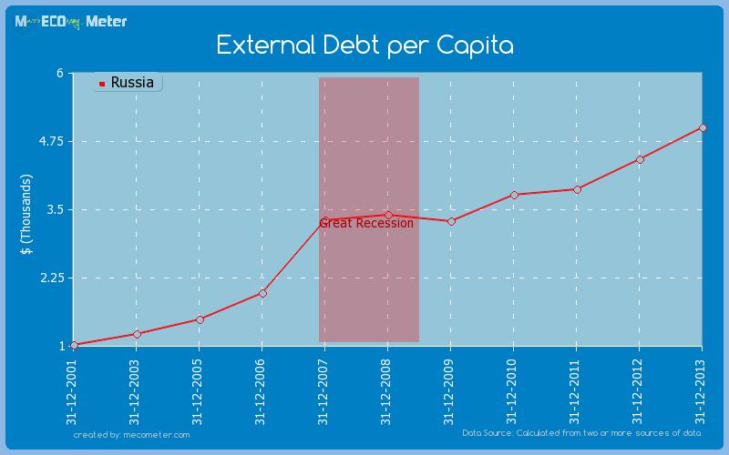 External Debt per Capita of Russia