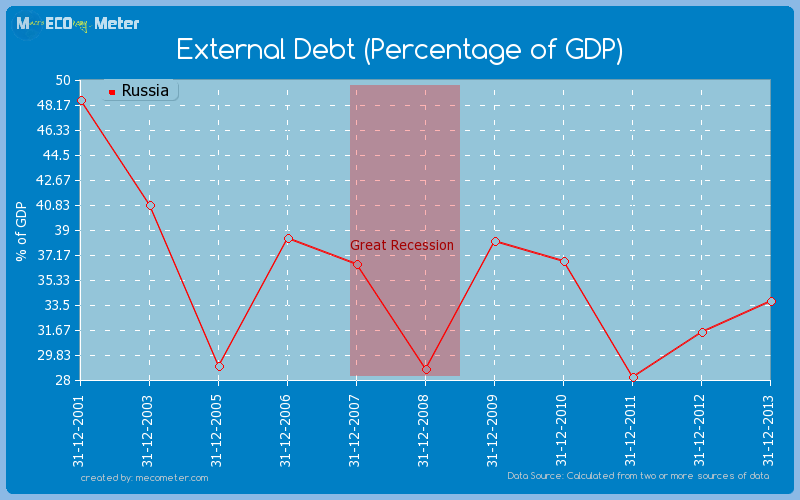 External Debt (Percentage of GDP) of Russia