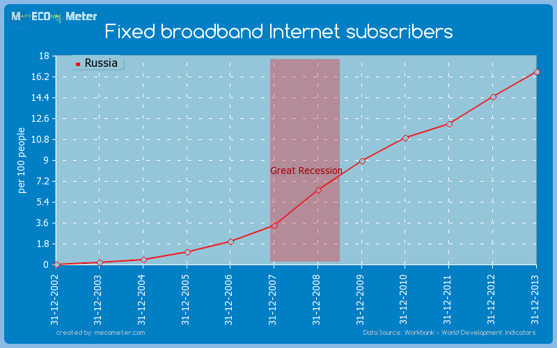Fixed broadband Internet subscribers of Russia