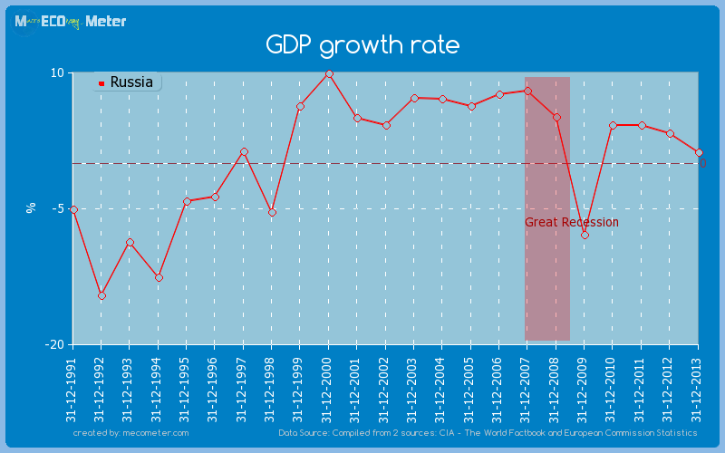 GDP growth rate of Russia
