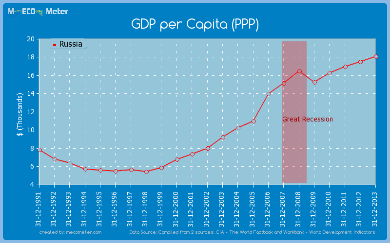GDP per Capita (PPP) of Russia