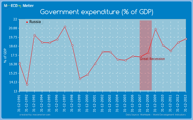 Government expenditure (% of GDP) of Russia