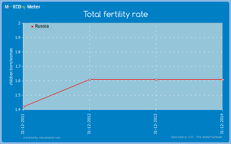 Total fertility rate of Russia
