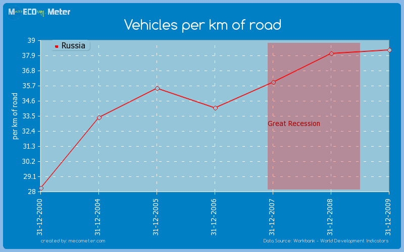 Vehicles per km of road of Russia