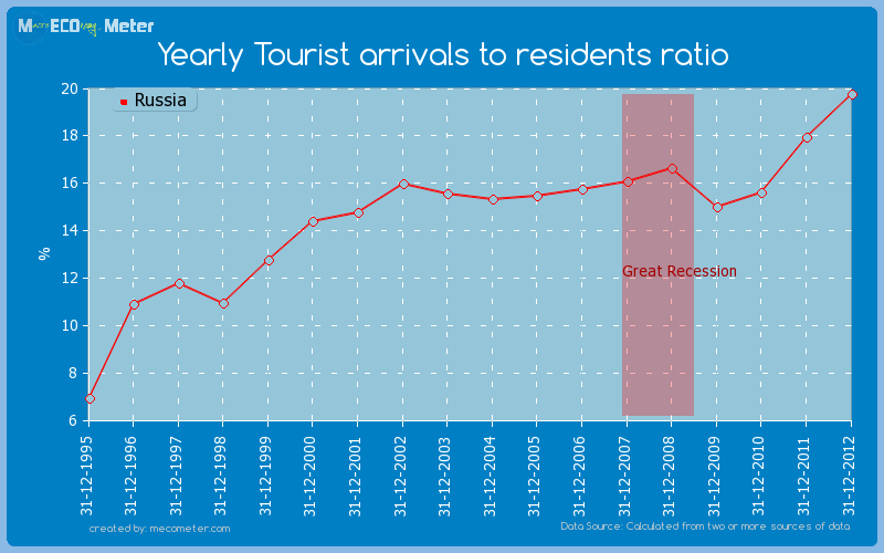 Yearly Tourist arrivals to residents ratio of Russia