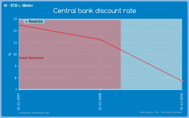 Central bank discount rate of Rwanda