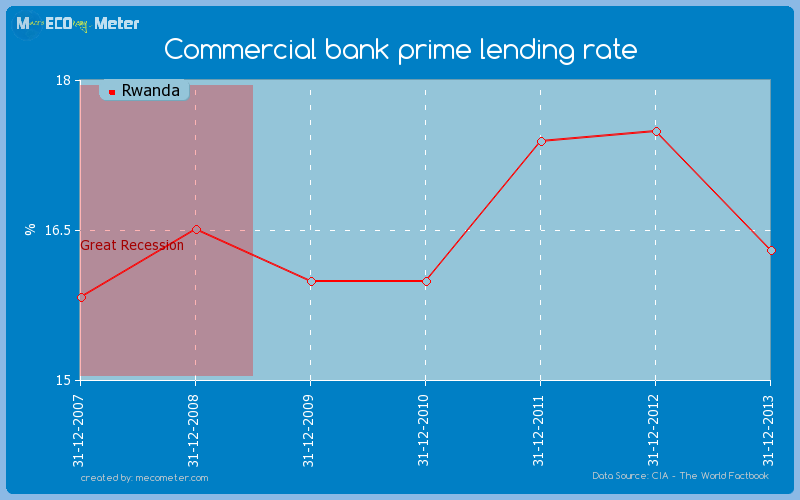 Commercial bank prime lending rate of Rwanda