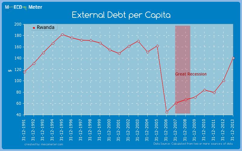 External Debt per Capita of Rwanda