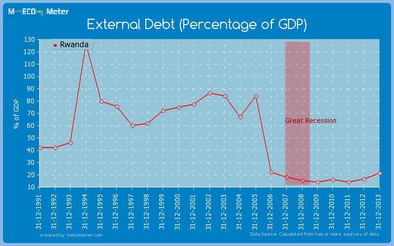 External Debt (Percentage of GDP) of Rwanda