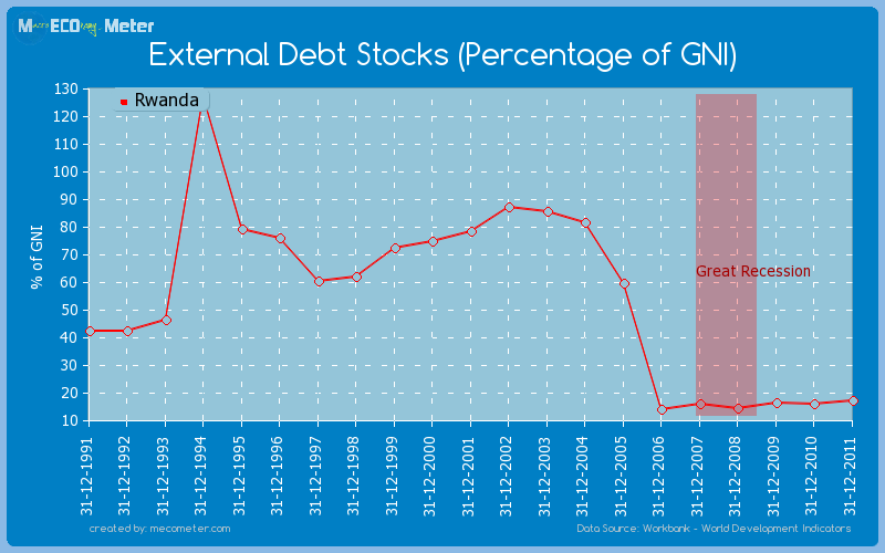 External Debt Stocks (Percentage of GNI) of Rwanda
