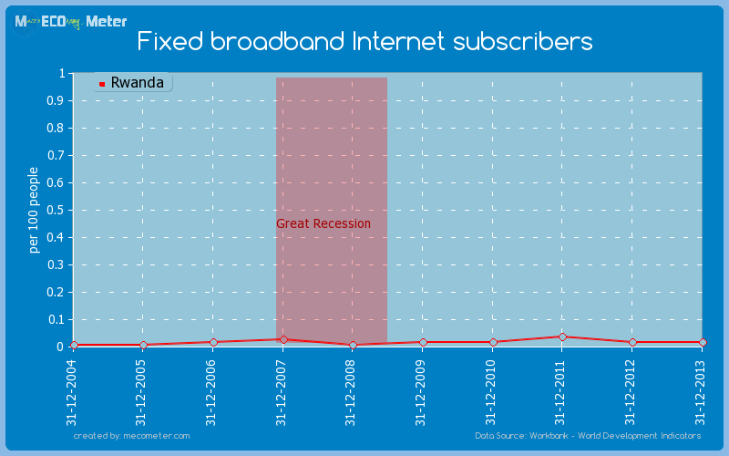 Fixed broadband Internet subscribers of Rwanda