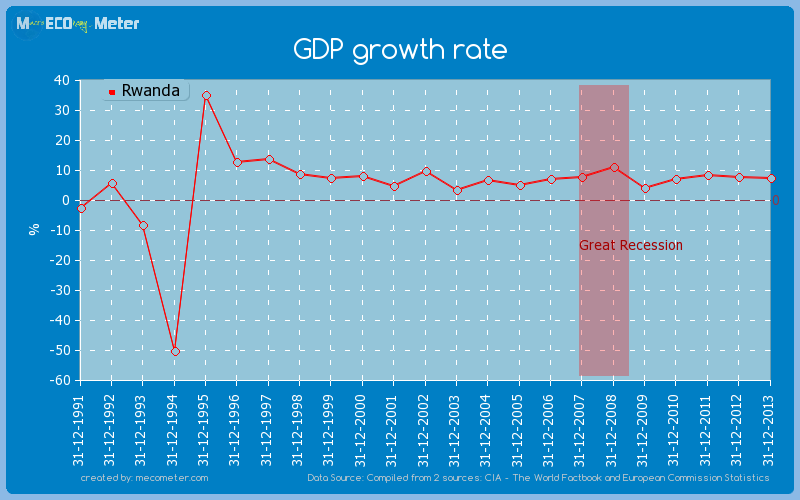 GDP growth rate of Rwanda