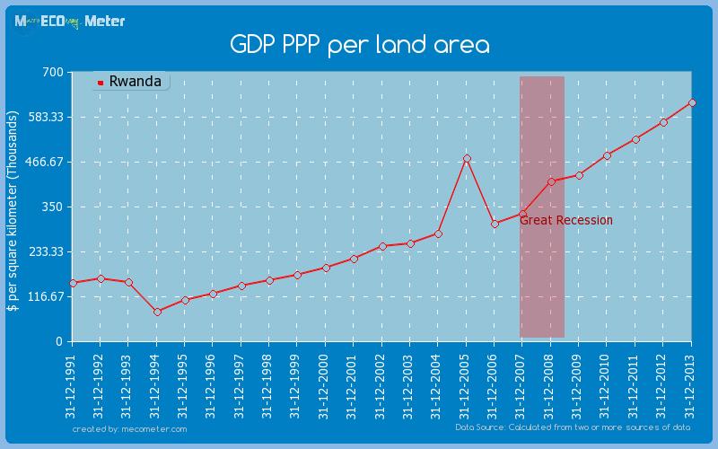 GDP PPP per land area of Rwanda