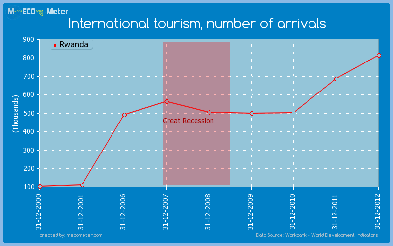 International tourism, number of arrivals of Rwanda