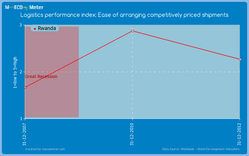 Logistics performance index: Ease of arranging competitively priced shipments of Rwanda
