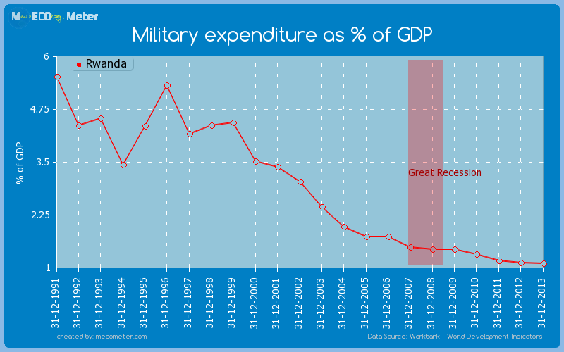 Military expenditure as % of GDP of Rwanda