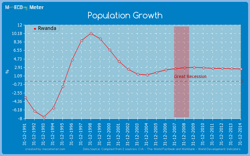 Population Growth of Rwanda
