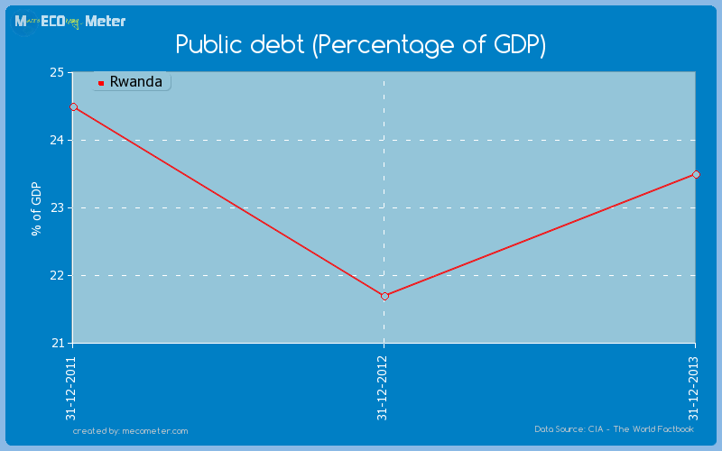 Public debt (Percentage of GDP) of Rwanda