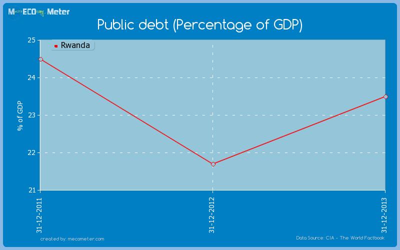 Public debt (Percentage of GDP) of Rwanda