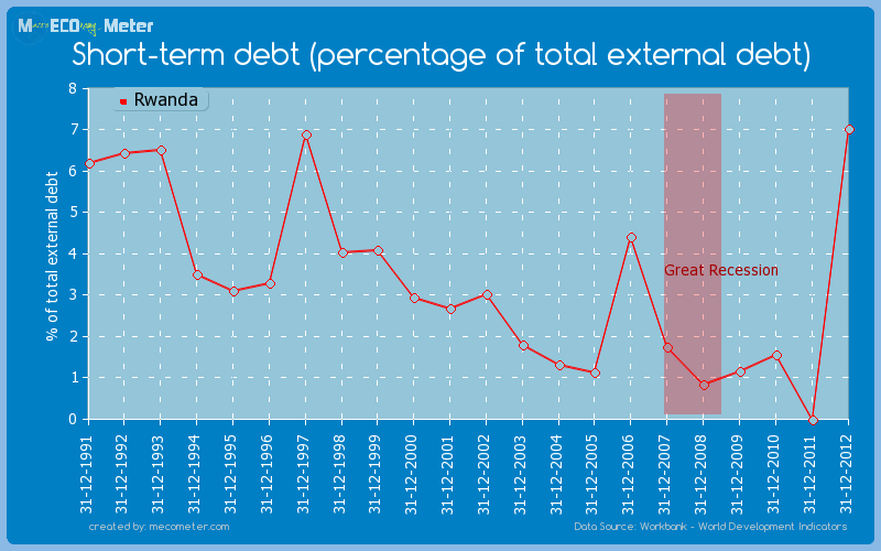 Short-term debt (percentage of total external debt) of Rwanda