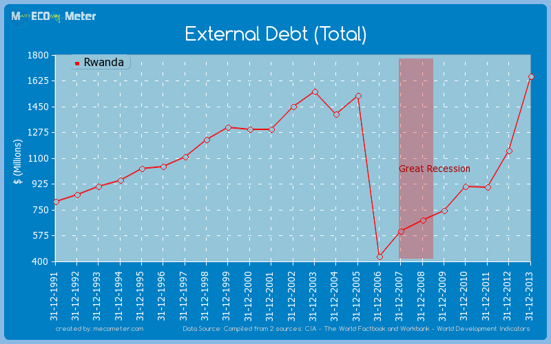 External Debt (Total) of Rwanda