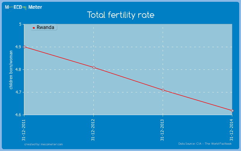Total fertility rate of Rwanda