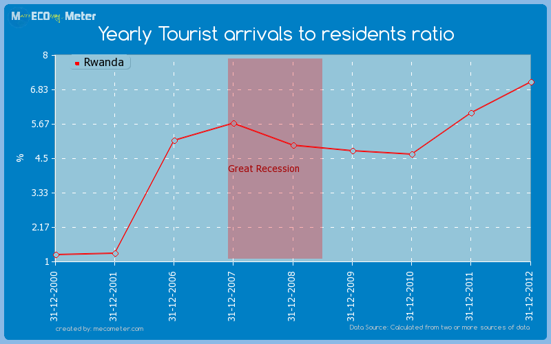 Yearly Tourist arrivals to residents ratio of Rwanda