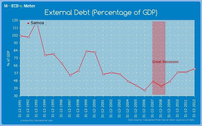 External Debt (Percentage of GDP) of Samoa