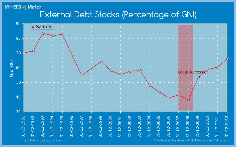 External Debt Stocks (Percentage of GNI) of Samoa