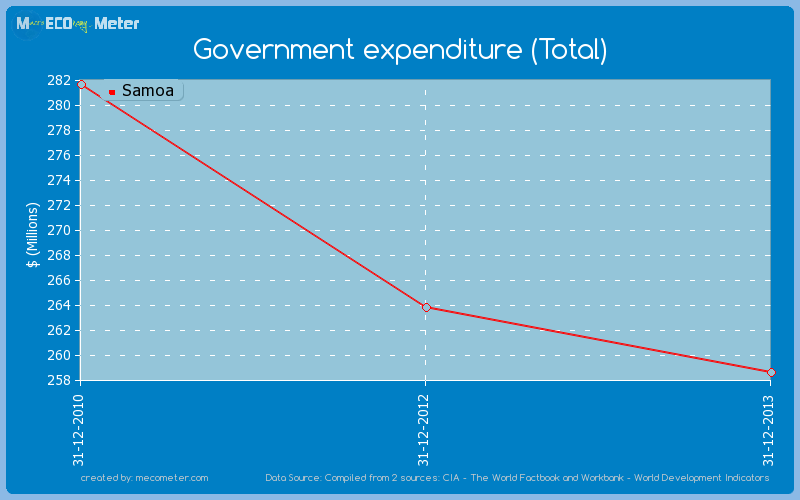 Government expenditure (Total) of Samoa
